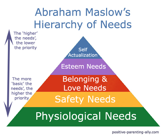 Maslow's famous pyramid of the hierarchy of needs