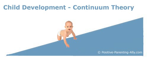 Continuum theories about development in children.
