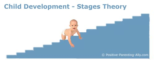 Stages teories about development in children.