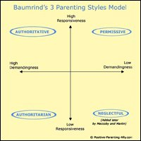 Four basic parenting styles