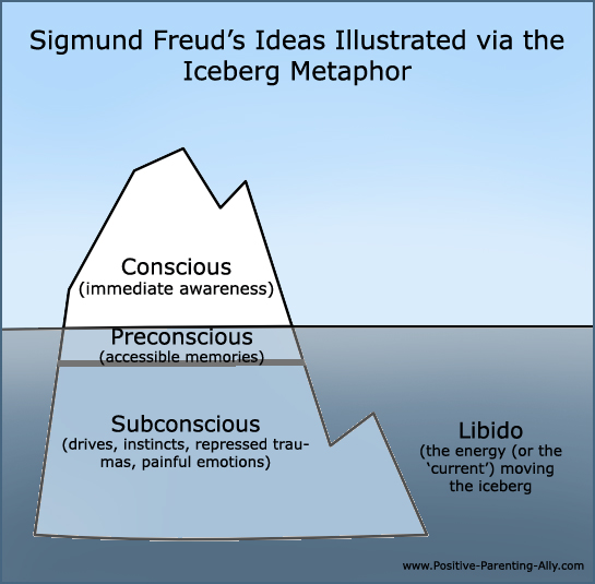The famous iceberg metaphor of the conscious, preconscious and subconscious. The libido is added too.