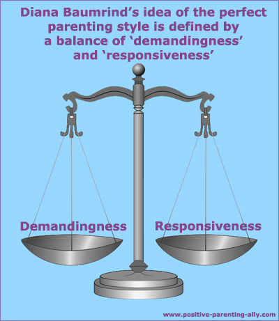 Scale showing the premises for Baumrind's parenting styles: demandingness vs. responsiveness.