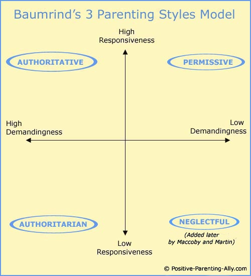 parenting styles in depth the famous diana baumrind study