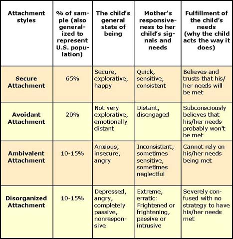 Attachment styles - secure attachment, insecure attachement: avoidant attachment, ambivalent attachment, disorganized attachment