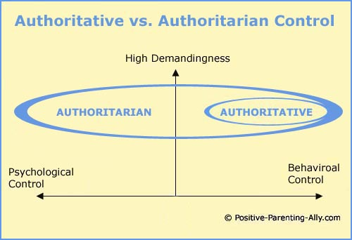 Diana Baumrind's authoritative parenting style: Visual model of behavioral control and psychological control.