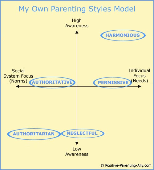 definitions of four parenting styles Led to baumrind's conception of the four major parenting styles at the turn of the 20th century.
