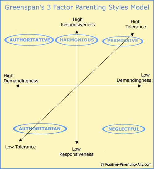 Four basic parenting styles: Stephen Greenspan's model introducing the concept of tolerance