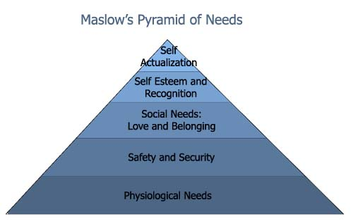 A model of Maslow's pyramid of needs.