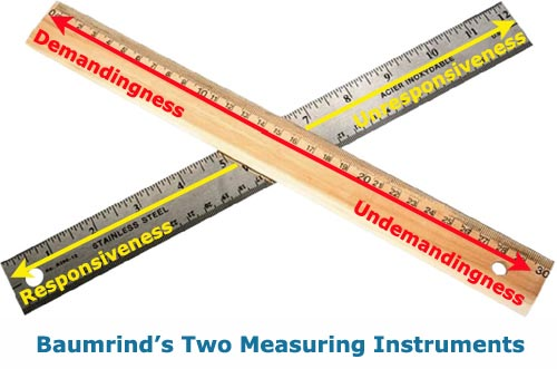 Diana Baumrind's parenting styles measuring instruments of demandingness and responsiveness