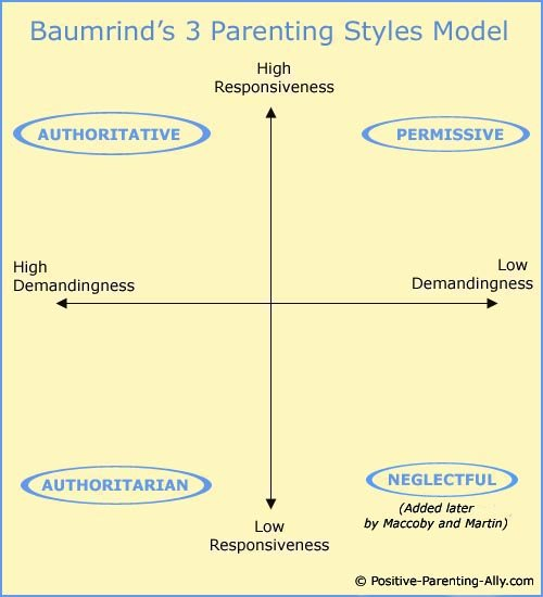 Four basic parenting styles, baumrind's model with the axes of demandingness and responsiveness.